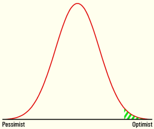 optimism bell curve